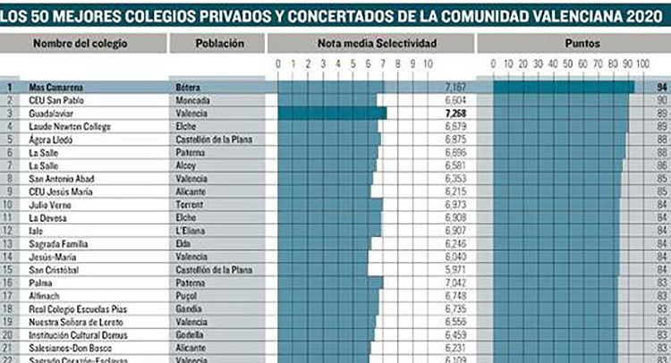Los colegios La Salle Paterna y La Salle Alcoi, entre los 10 mejores colegios de la Comunidad Valenciana, según El Mundo